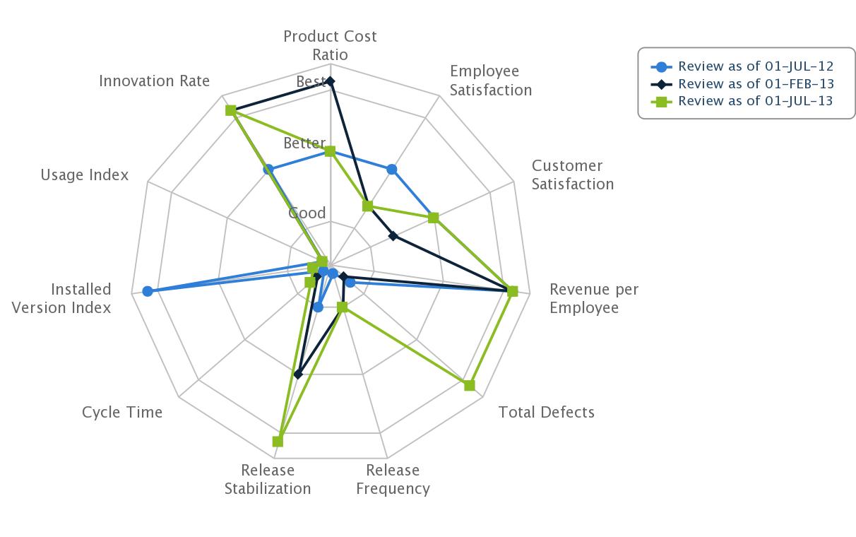 Evidence Based Management - 11 Indicators of Business Value