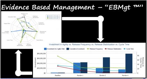 EBMgt KPI's & ROI