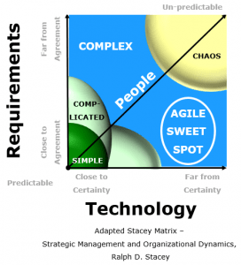 Modified Stacey Diagram - Complex Software Delivery