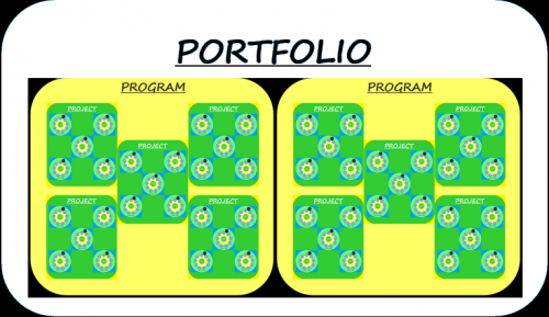 A Typical Investment Portfolio