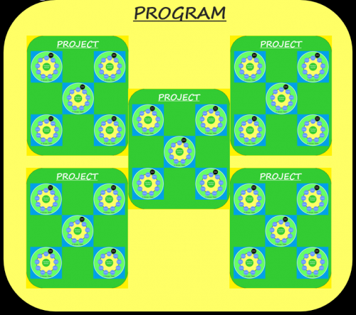 A Typical Program