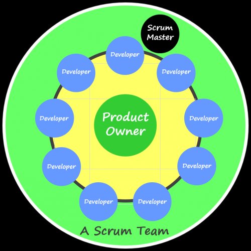 A Typical Scrum Team