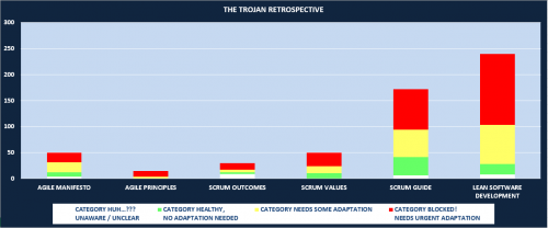 The Trojan Retrospective - Survey Results