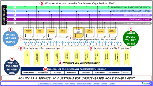 #10 of 10 - Will The Agile Enablement Team Use As Is / Complement / Customize / Hybrid...?