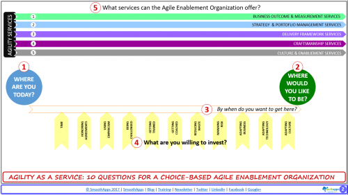 #5 of 10 - What Services Does the Enablement Organization Offer?