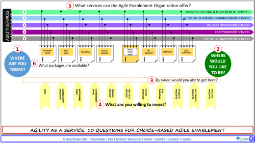 #6 of 10 - What Packages Is The Agile Enablement Organization Offering?