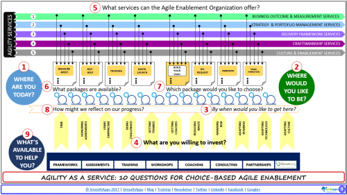 #9 of 10 - What's Available For The Agile Enablement Team To Use?