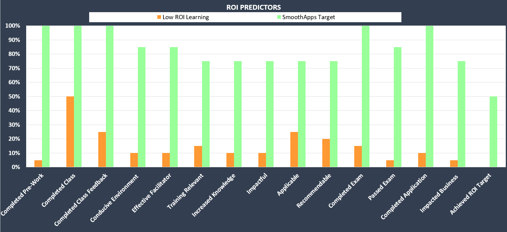 Targets for Lead Indicators of Learning ROI